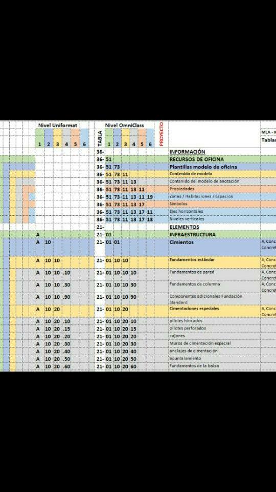 RE: ¿Qué sistema de clasificación es mas recomendable para la definición de elementos constructivos?